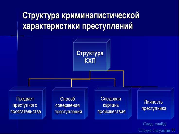 Структура криминалистической характеристики преступлений След. слайд: След-е ...