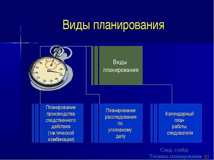 Виды планирования След. слайд: Техника планирования 23