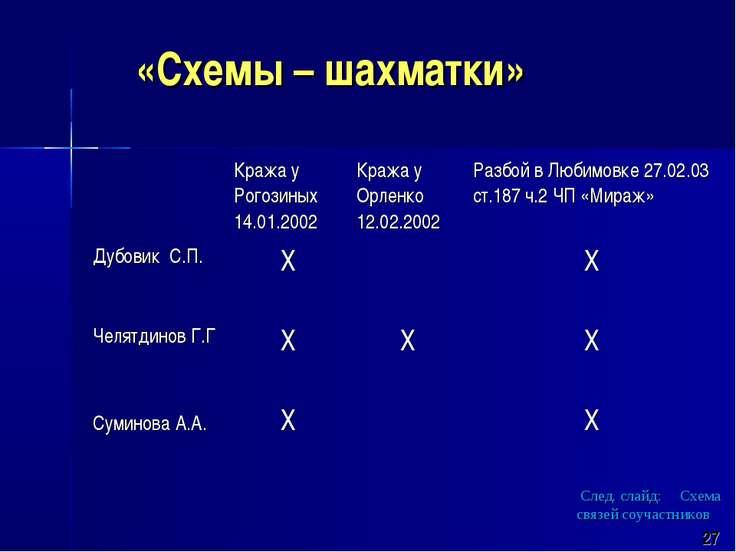«Схемы – шахматки» 27 След. слайд: Схема связей соучастников