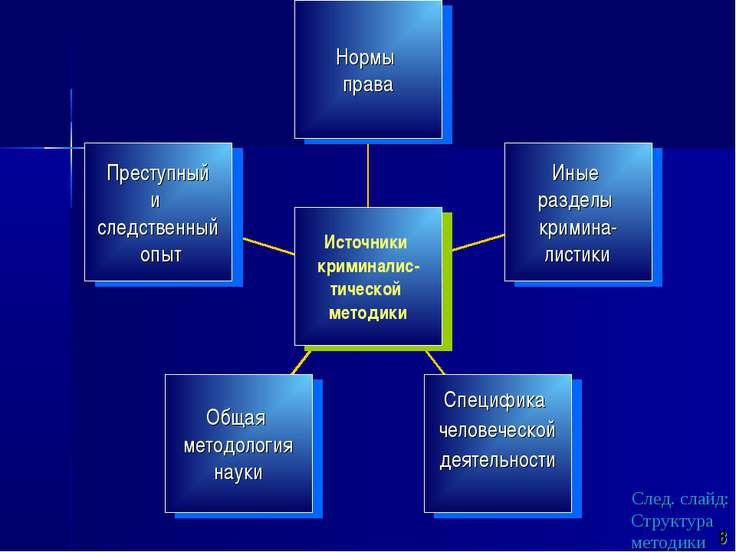 След. слайд: Структура методики 8