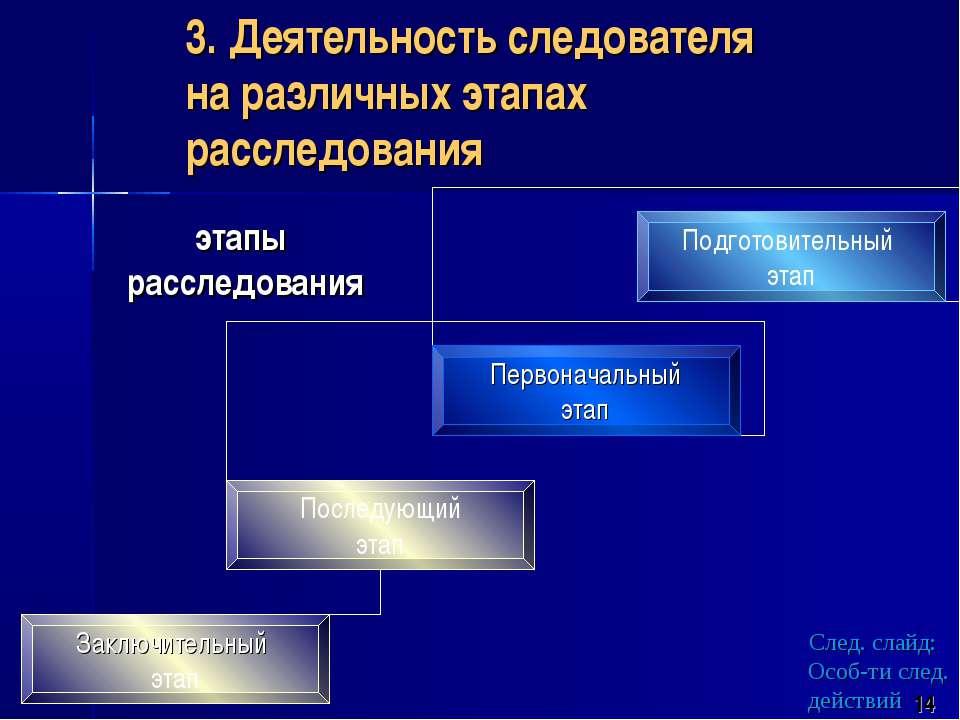 3. Деятельность следователя на различных этапах расследования этапы расследов...
