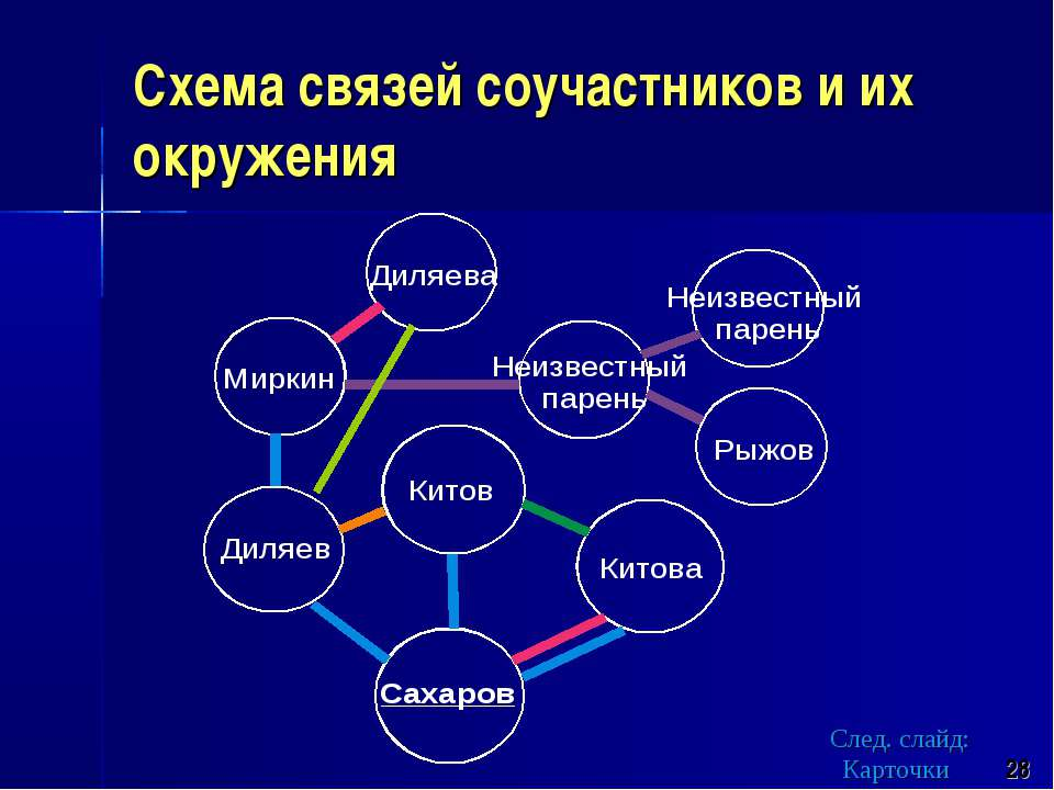Схема связей соучастников и их окружения 28 След. слайд: Карточки