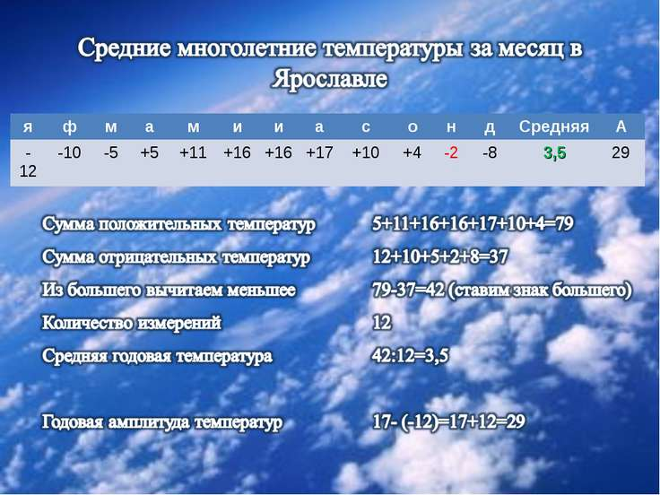 я ф м а м и и а с о н д Средняя А -12 -10 -5 +5 +11 +16 +16 +17 +10 +4 -2 -8 ...
