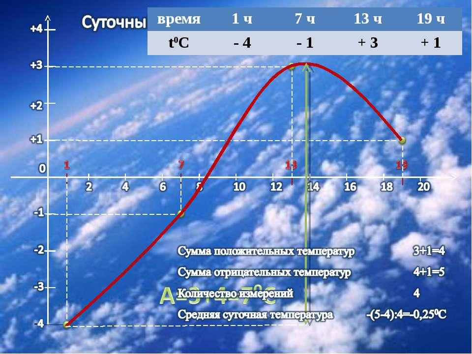 время 1 ч 7 ч 13 ч 19 ч t0C - 4 - 1 + 3 + 1
