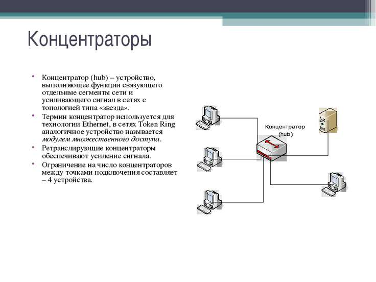 Концентраторы Концентратор (hub) – устройство, выполняющее функции связующего...