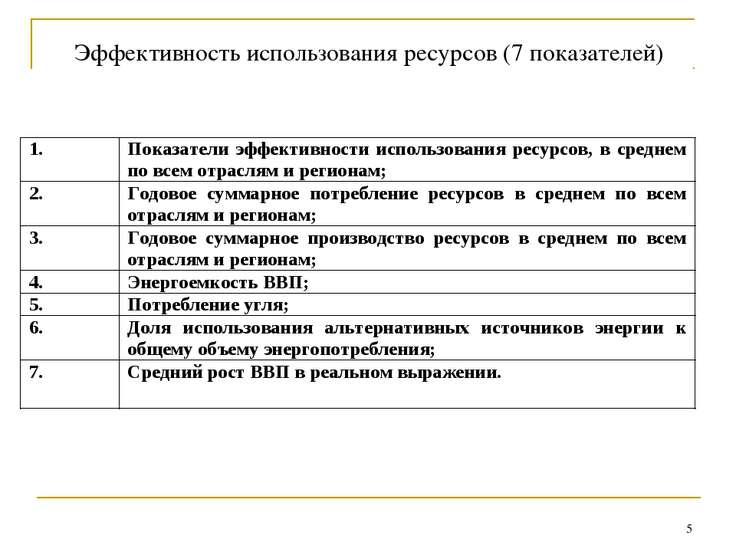 * Эффективность использования ресурсов (7 показателей)