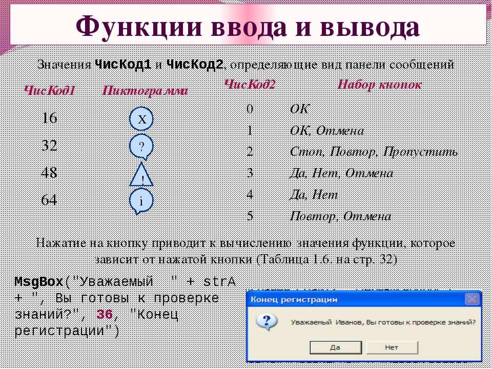 Функции ввода и вывода Значения ЧисКод1 и ЧисКод2, определяющие вид панели со...