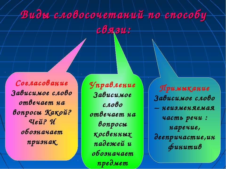 Виды словосочетаний по способу связи: Согласование Зависимое слово отвечает н...