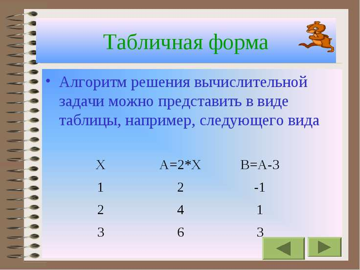 Табличная форма Алгоритм решения вычислительной задачи можно представить в ви...