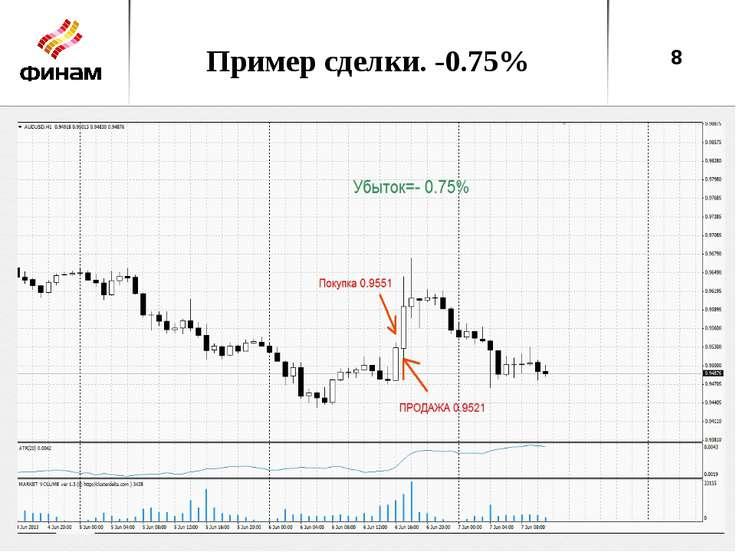 Пример сделки. -0.75% *