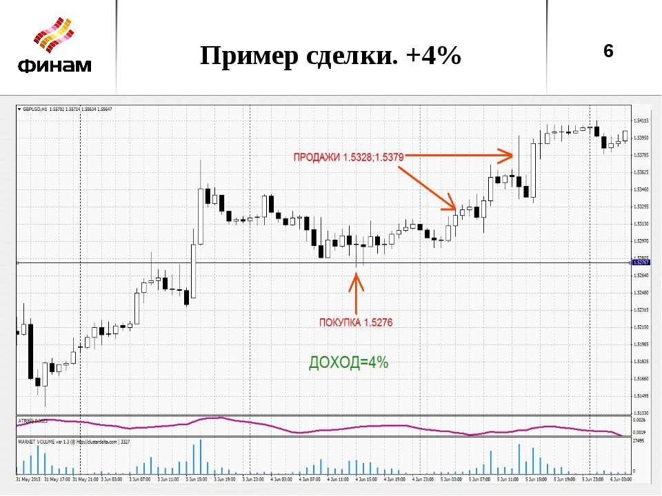 Пример сделки. +4% *