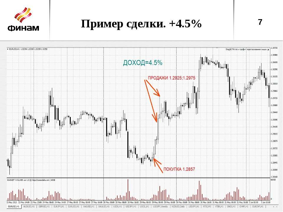Пример сделки. +4.5% *