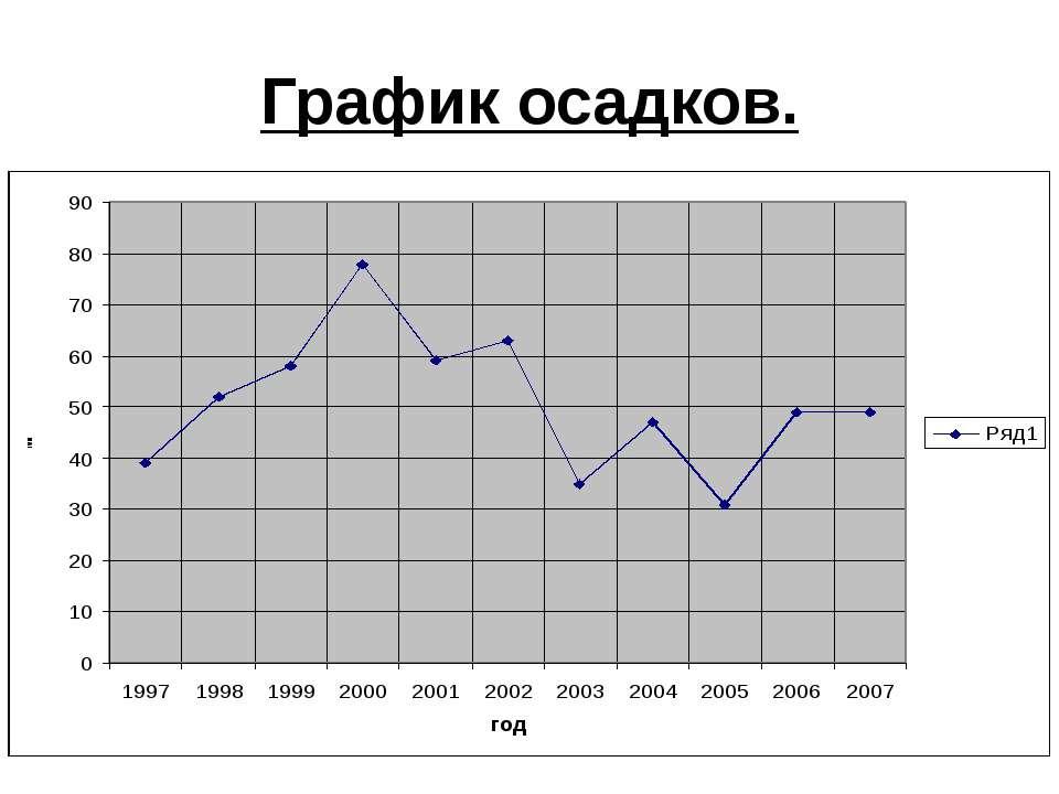 График осадков.