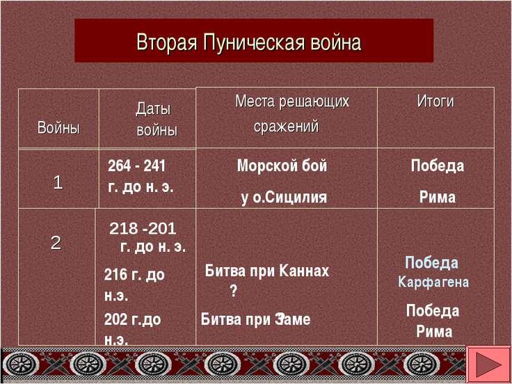 Даты войны Войны Места решающих сражений Итоги 1 264 - 241 г. до н. э. ? Морс...