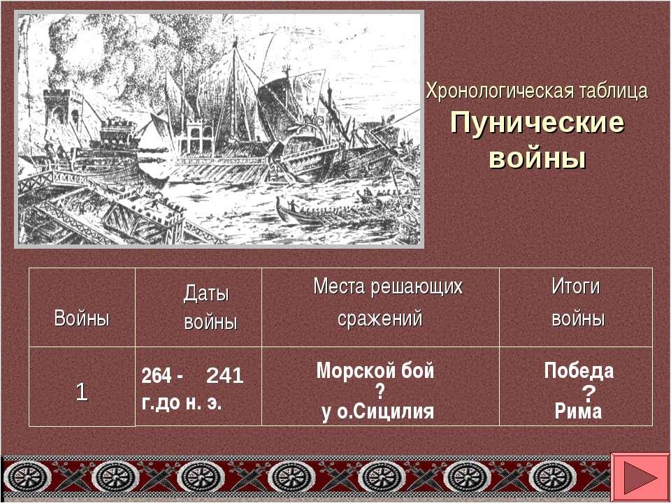 Хронологическая таблица Пунические войны Даты войны Войны Места решающих сраж...