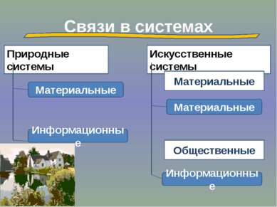 Связи в системах Искусственные системы Природные системы Материальные Информа...
