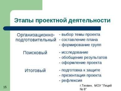 """г.Тихвин, МОУ """"Лицей № 8"""" * Этапы проектной деятельности Организационно-подго..."""