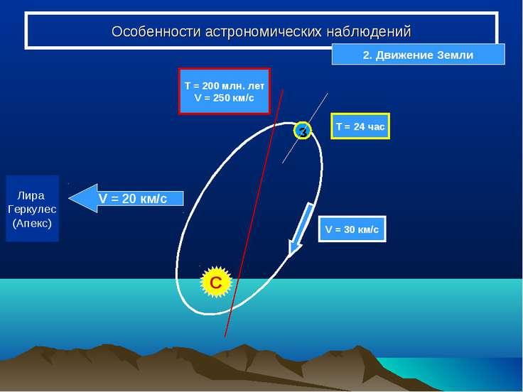 Особенности астрономических наблюдений з Т = 24 час Т = 200 млн. лет V = 250 ...