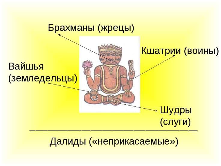 Брахманы (жрецы) Кшатрии (воины) Вайшья (земледельцы) Шудры (слуги) Далиды («...