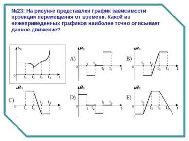 №23: На рисунке представлен график зависимости проекции перемещения от времен...