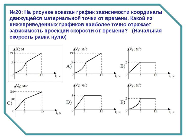№20: На рисунке показан график зависимости координаты движущейся материальной...