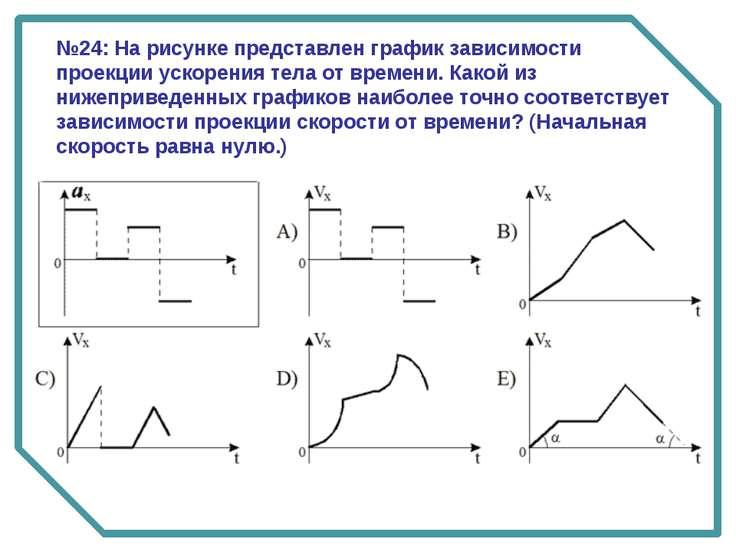№24: На рисунке представлен график зависимости проекции ускорения тела от вре...