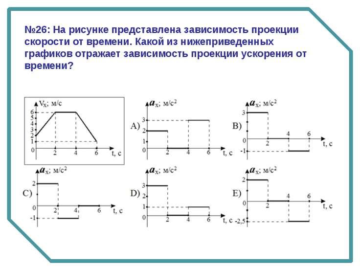 №26: На рисунке представлена зависимость проекции скорости от времени. Какой ...