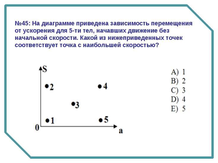№45: На диаграмме приведена зависимость перемещения от ускорения для 5-ти тел...