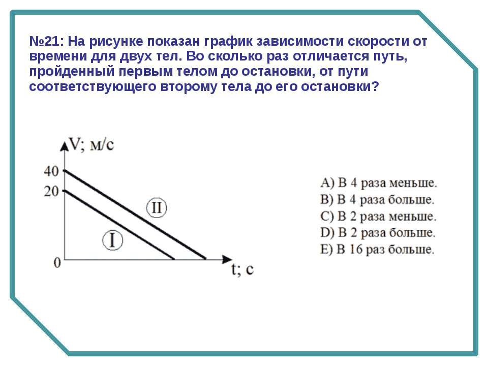 №21: На рисунке показан график зависимости скорости от времени для двух тел. ...