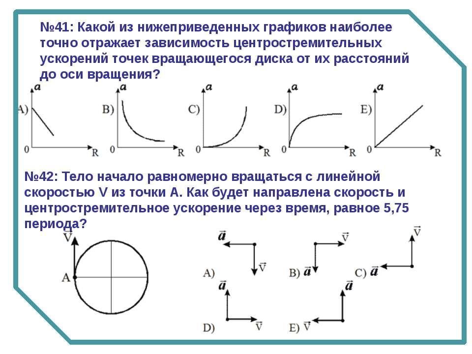 №41: Какой из нижеприведенных графиков наиболее точно отражает зависимость це...