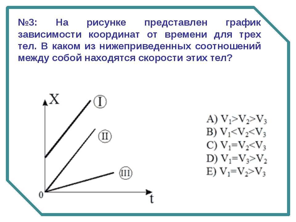 №3: На рисунке представлен график зависимости координат от времени для трех т...