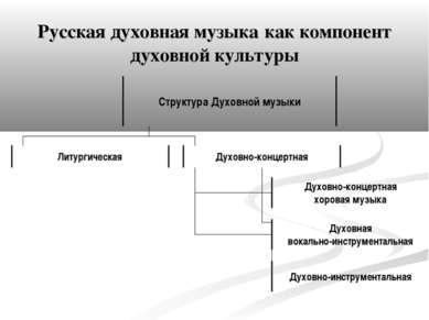 Русская духовная музыка как компонент духовной культуры