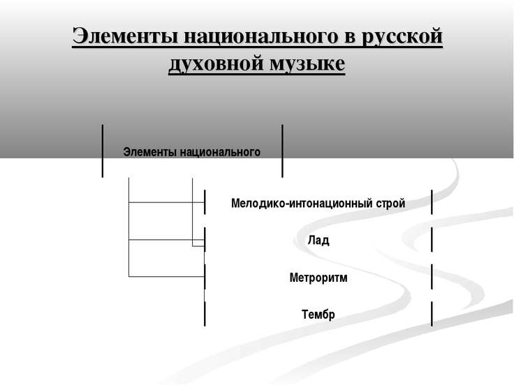 Элементы национального в русской духовной музыке