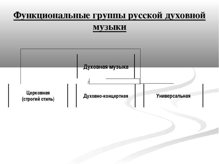 Функциональные группы русской духовной музыки