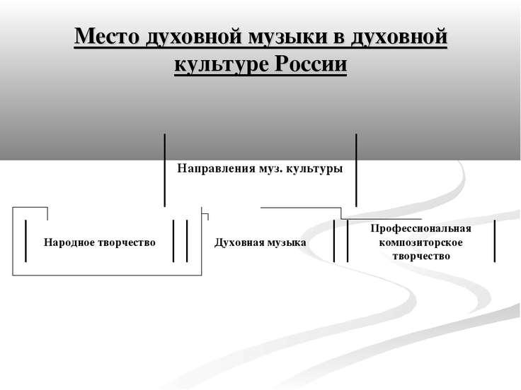 Место духовной музыки в духовной культуре России