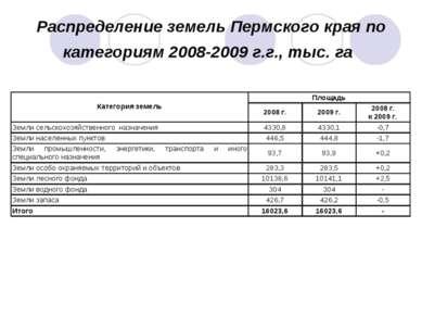 Распределение земель Пермского края по категориям 2008-2009 г.г., тыс. га