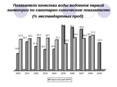 Показатели качества воды водоемов первой категории по санитарно-химическим по...