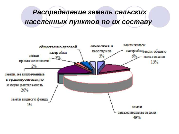 Распределение земель сельских населенных пунктов по их составу
