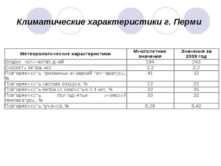 Климатические характеристики г. Перми