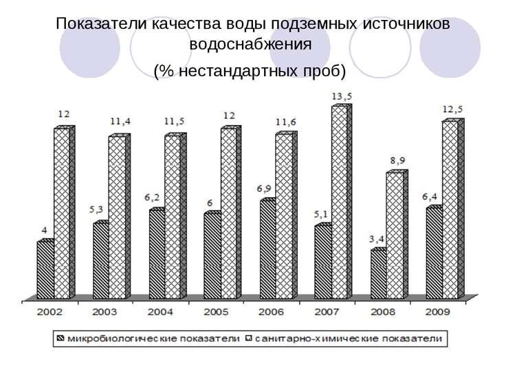 Показатели качества воды подземных источников водоснабжения (% нестандартных ...