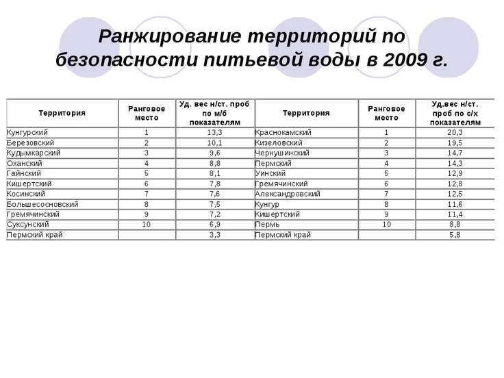 Ранжирование территорий по безопасности питьевой воды в 2009 г.