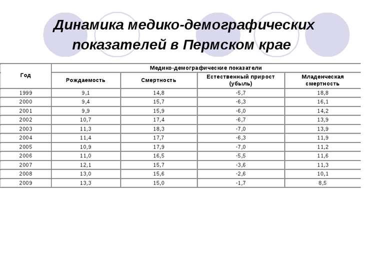 Динамика медико-демографических показателей в Пермском крае