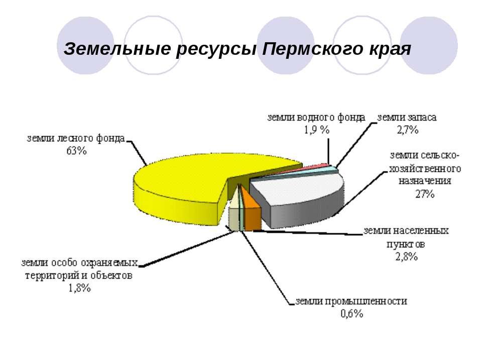 Земельные ресурсы Пермского края