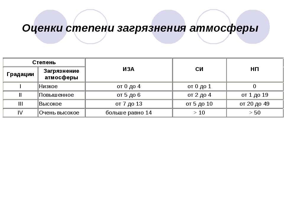 Оценки степени загрязнения атмосферы