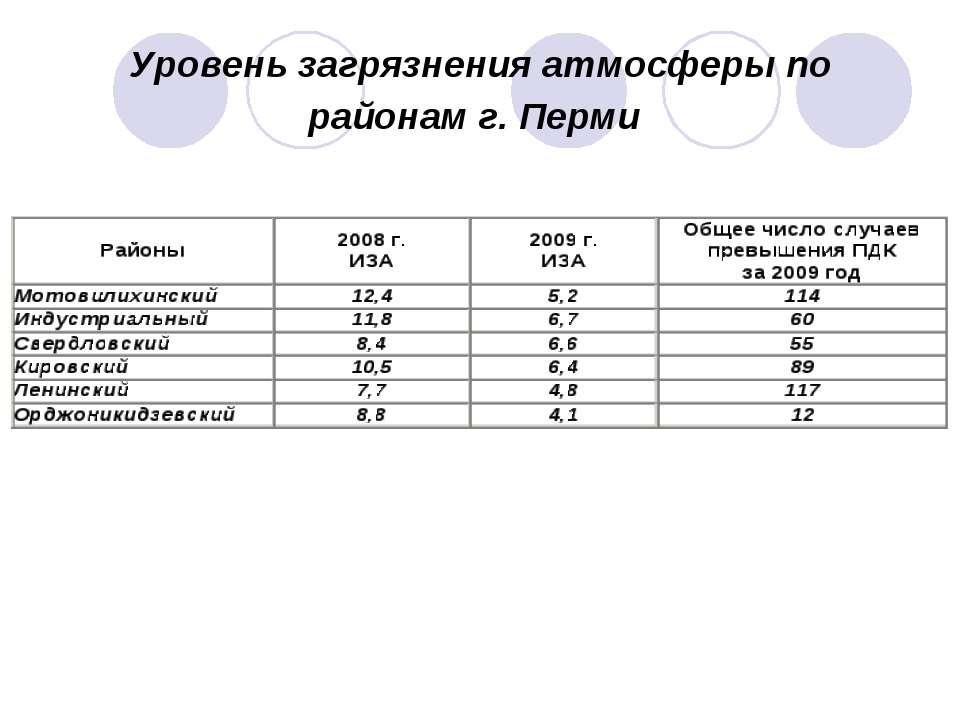 Уровень загрязнения атмосферы по районам г. Перми