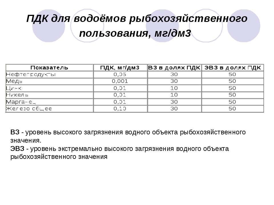 ПДК для водоёмов рыбохозяйственного пользования, мг/дм3 ВЗ - уровень высокого...