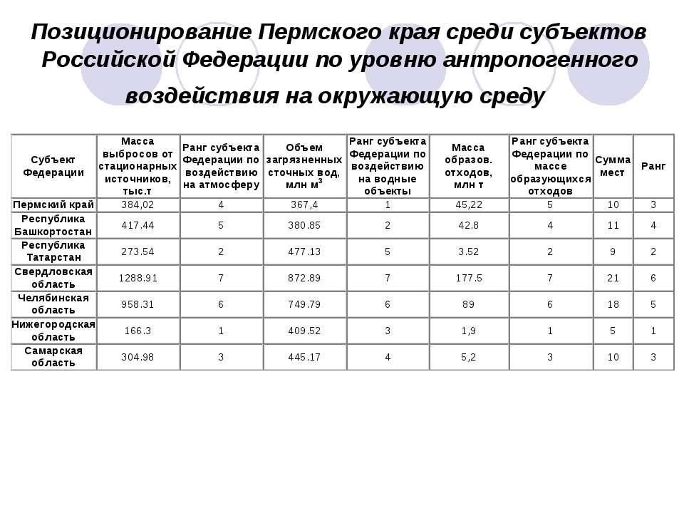 Позиционирование Пермского края среди субъектов Российской Федерации по уровн...