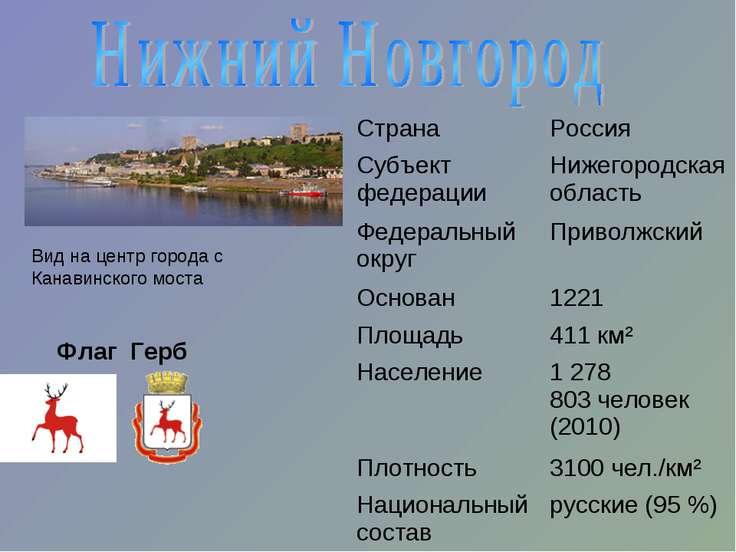 Вид на центр города с Канавинского моста Флаг Герб