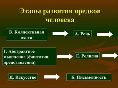 Этапы развития предков человека А. Речь Б. Письменность В. Коллективная охота...