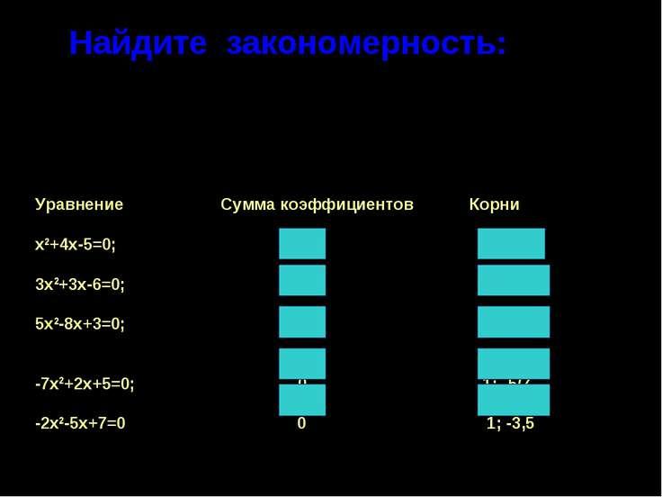 Найдите закономерность: 1)в корнях этих уравнений; 2)в соответствии между отд...